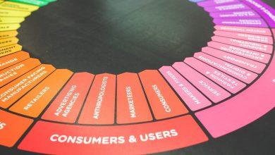 משווקי שותפים: 5 כלים שאתם חייבים להכיר לשיווק שותפים מצליח!