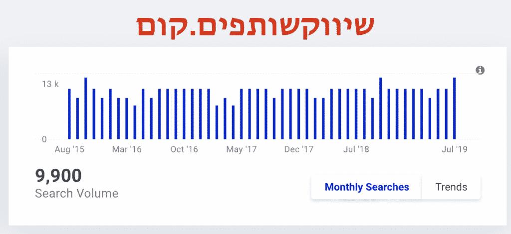 ביטוי החיפוש של עבודה מהבית שומר על יציבות לכל אורך השנה, כפי שאתם יכולים לראות בגרף הבא.